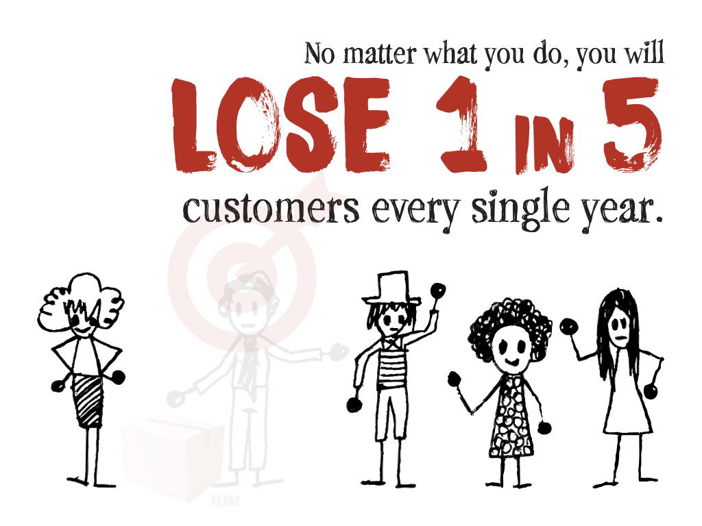 Infographic for customer loss