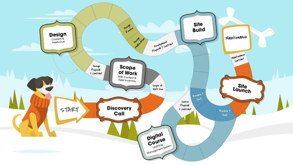 Web design process graphic